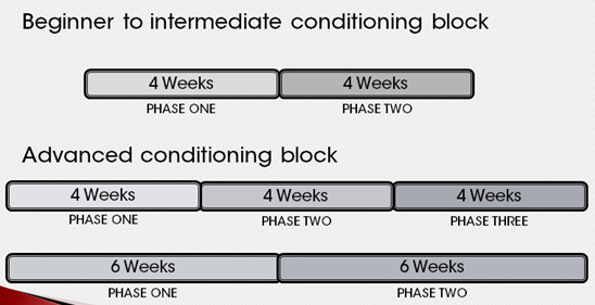 joel-jamieson-conditioning-program-block-phases