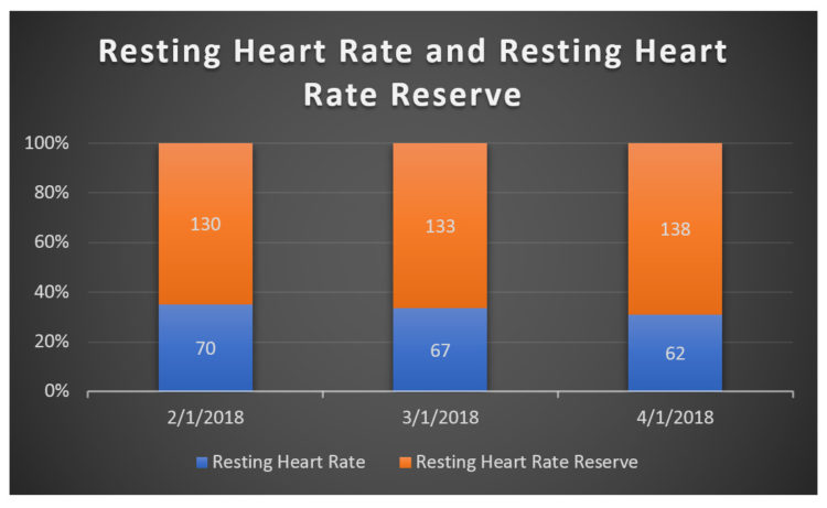 Mike Prevost Heart Rate Reserve Measuring Cardiovascular Fitness